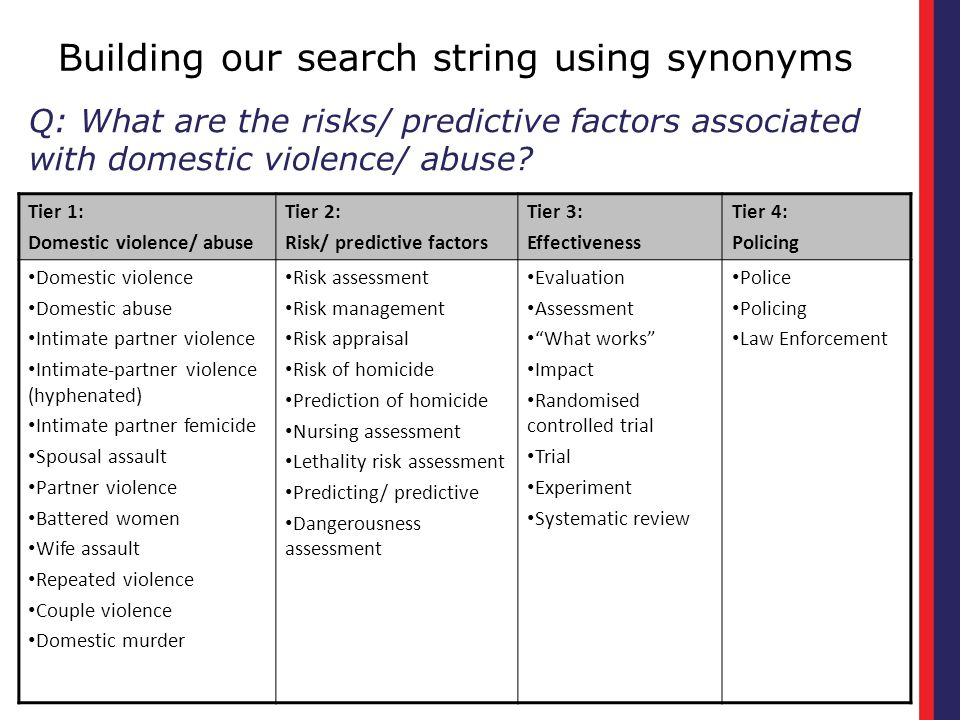 Building our search string using synonyms Tier 1: Domestic violence/ abuse Tier 2: Risk/ predictive factors Tier 3: Effectiveness Tier 4: Policing Domestic violence Domestic abuse Intimate partner violence Intimate-partner violence (hyphenated) Intimate partner femicide Spousal assault Partner violence Battered women Wife assault Repeated violence Couple violence Domestic murder Risk assessment Risk management Risk appraisal Risk of homicide Prediction of homicide Nursing assessment Lethality risk assessment Predicting/ predictive Dangerousness assessment Evaluation Assessment What works Impact Randomised controlled trial Trial Experiment Systematic review Police Policing Law Enforcement Q: What are the risks/ predictive factors associated with domestic violence/ abuse