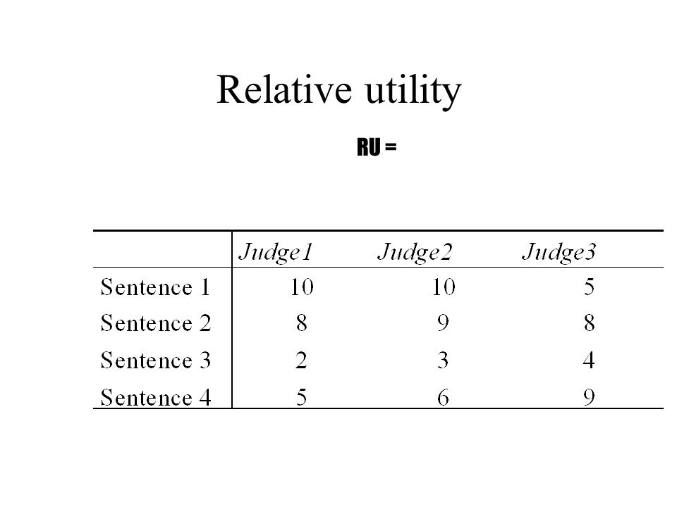 Relative utility RU =