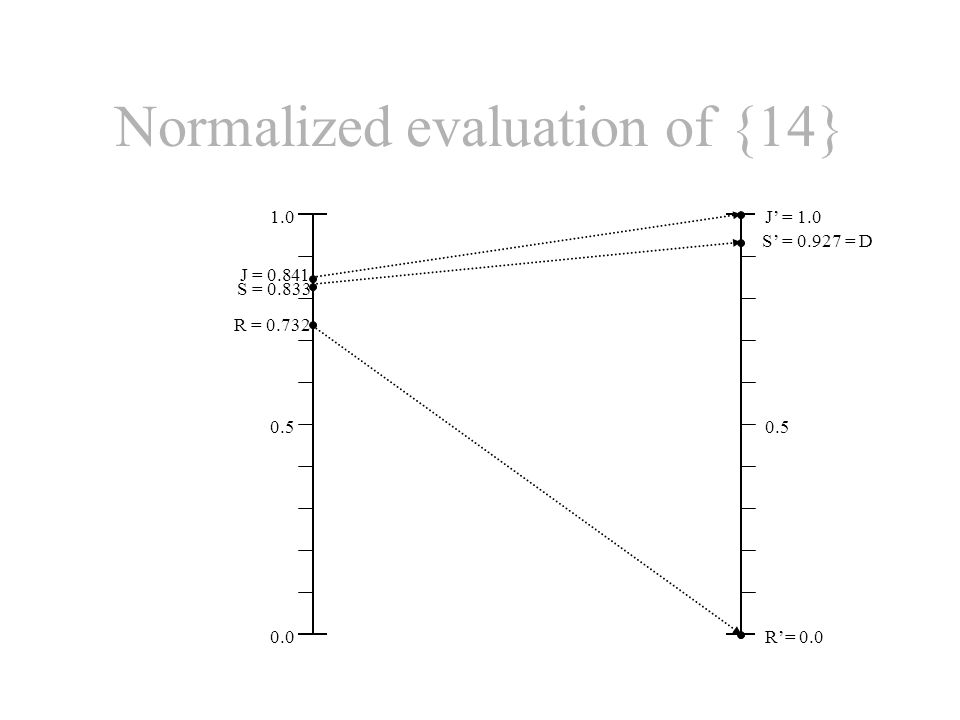 1.0 J = 0.841 0.5 0.0 J' = 1.0 0.5 R'= 0.0 R = 0.732 S = 0.833 S' = 0.927 = D Normalized evaluation of {14}