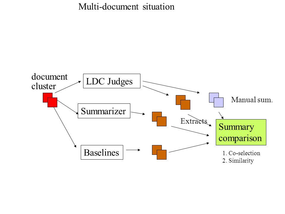 LDC Judges Summary comparison Manual sum.