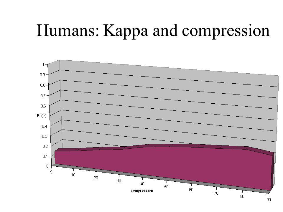 Humans: Kappa and compression