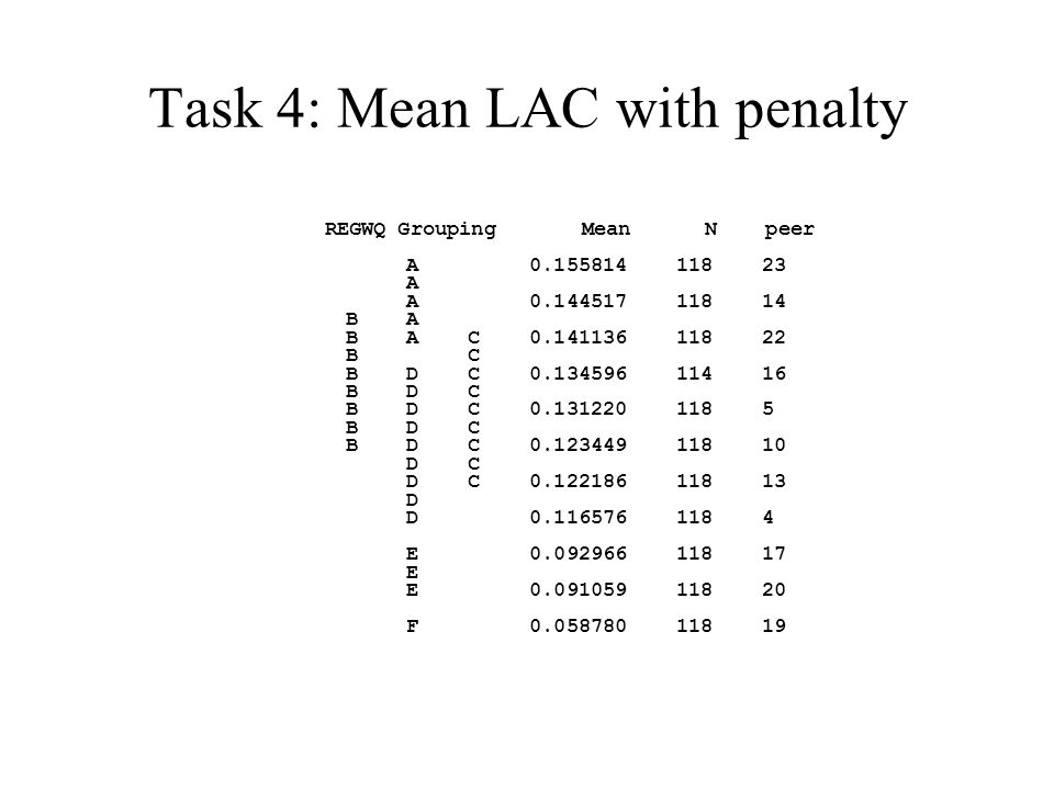 Task 4: Mean LAC with penalty REGWQ Grouping Mean N peer A 0.155814 118 23 A A 0.144517 118 14 B A B A C 0.141136 118 22 B C B D C 0.134596 114 16 B D C B D C 0.131220 118 5 B D C B D C 0.123449 118 10 D C D C 0.122186 118 13 D D 0.116576 118 4 E 0.092966 118 17 E E 0.091059 118 20 F 0.058780 118 19