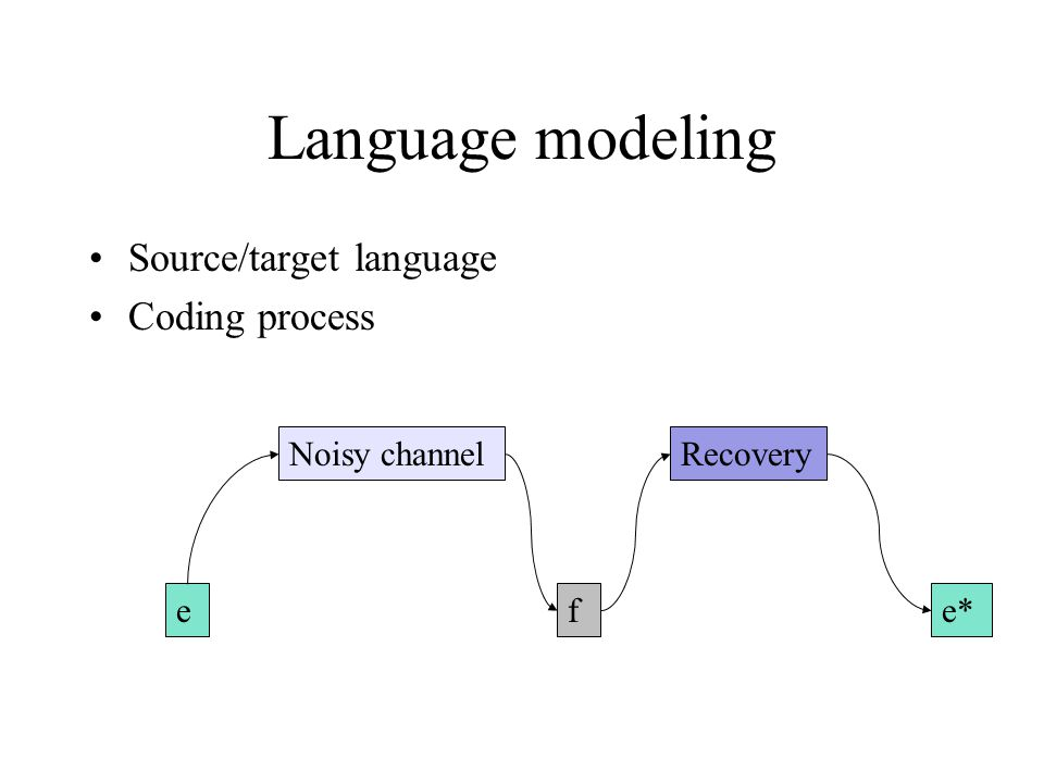 Language modeling Source/target language Coding process Noisy channelRecovery efe*