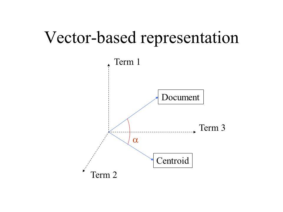 Vector-based representation Term 1 Term 2 Term 3 Document Centroid 