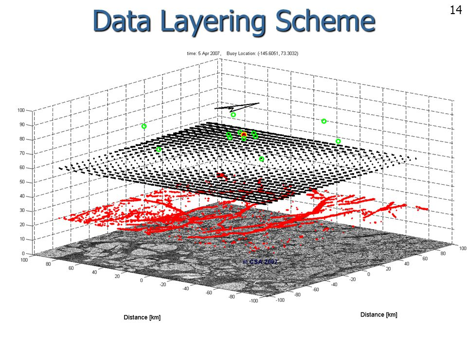 Data Layering Scheme 14