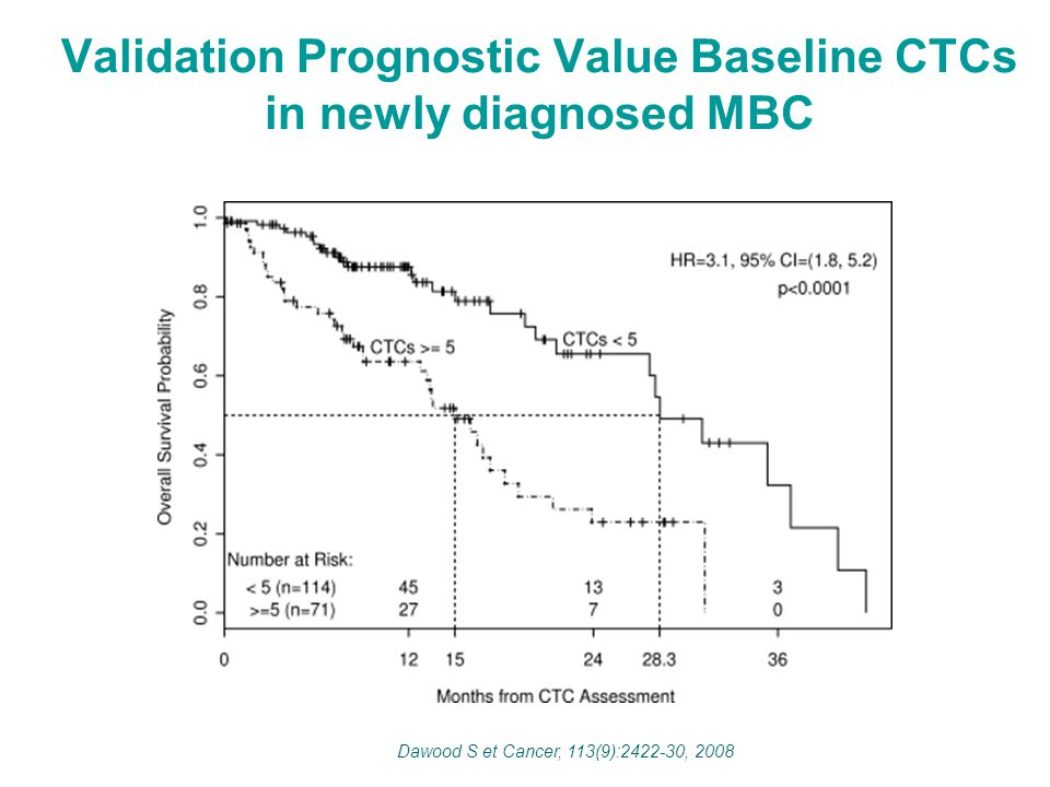 Validation Prognostic Value Baseline CTCs in newly diagnosed MBC Dawood S et Cancer, 113(9):2422-30, 2008