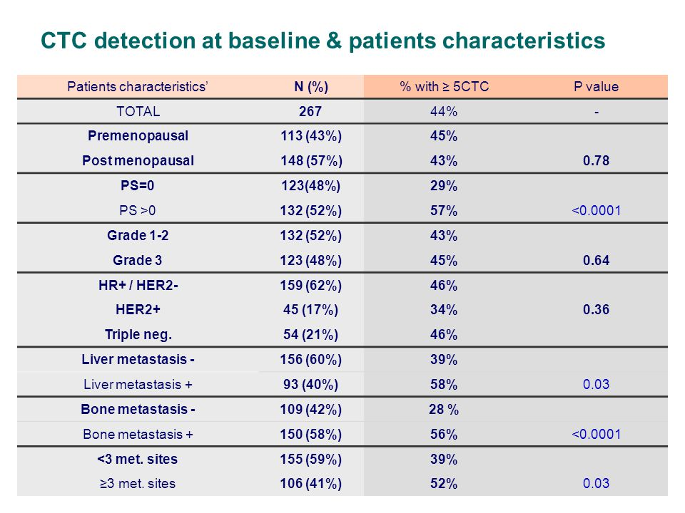CTC detection at baseline & patients characteristics Patients characteristics'N (%)% with ≥ 5CTCP value TOTAL26744%- Premenopausal113 (43%)45% Post menopausal148 (57%)43%0.78 PS=0123(48%)29% PS >0132 (52%)57%<0.0001 Grade 1-2132 (52%)43% Grade 3123 (48%)45%0.64 HR+ / HER2-159 (62%)46% HER2+45 (17%)34%0.36 Triple neg.54 (21%)46% Liver metastasis -156 (60%)39% Liver metastasis +93 (40%)58%0.03 Bone metastasis -109 (42%)28 % Bone metastasis +150 (58%)56%<0.0001 <3 met.