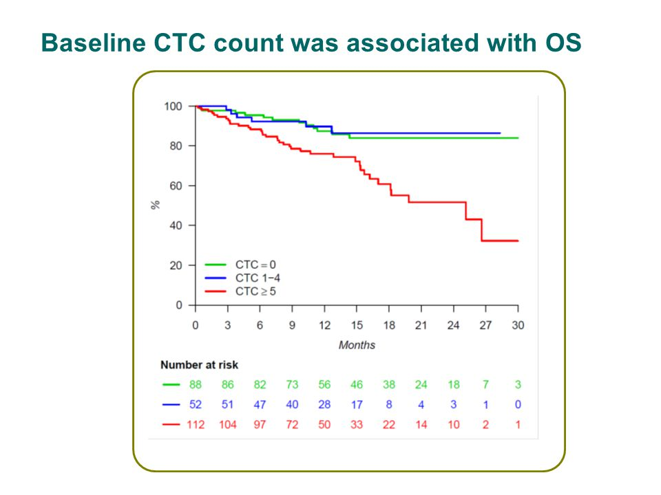 Baseline CTC count was associated with OS p<0.0001