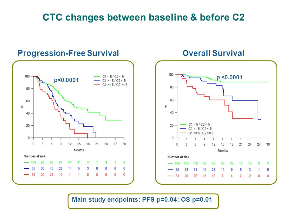 CTC changes between baseline & before C2 Progression-Free Survival Main study endpoints: PFS p=0.04; OS p=0.01 p<0.0001 Overall Survival p <0.0001
