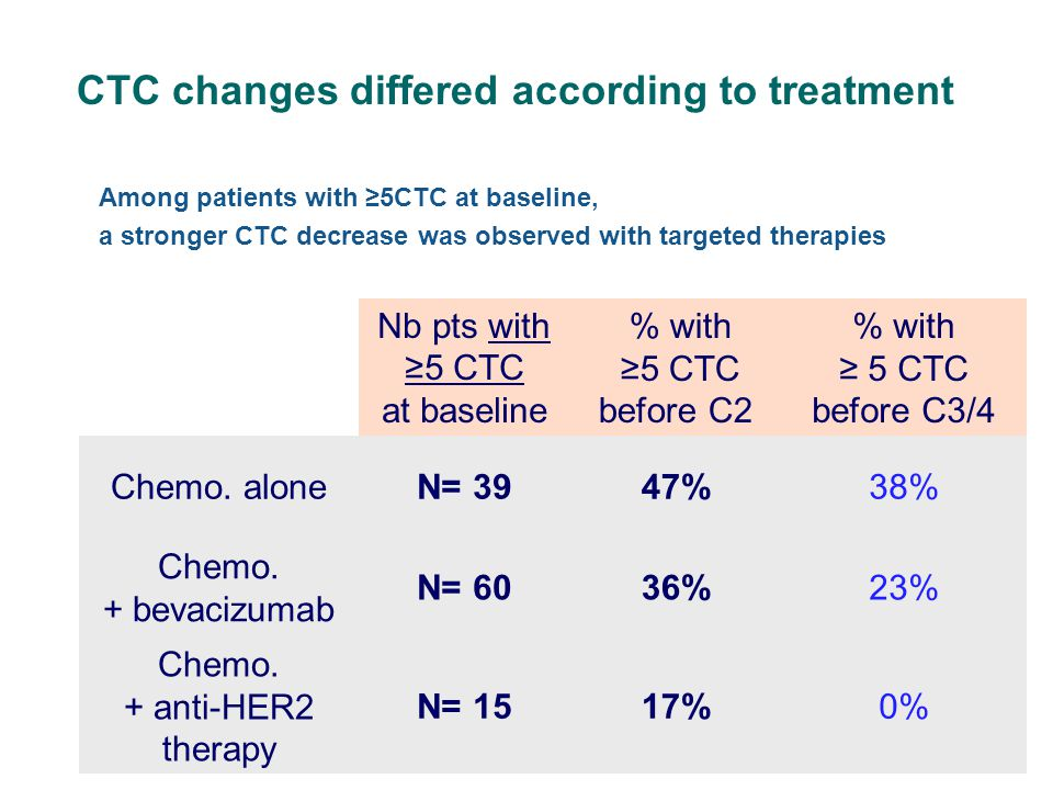 CTC changes differed according to treatment Nb pts with ≥5 CTC at baseline % with ≥5 CTC before C2 % with ≥ 5 CTC before C3/4 Chemo.