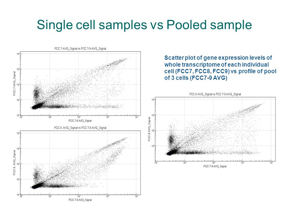 Single cell samples vs Pooled sample Scatter plot of gene expression levels of whole transcriptome of each individual cell (FCC7, FCC8, FCC9) vs profile of pool of 3 cells (FCC7-9 AVG)