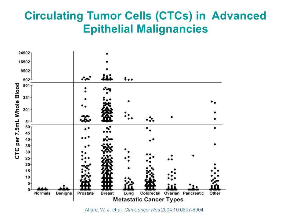 FISH analysis of Circulating Tumor Cells