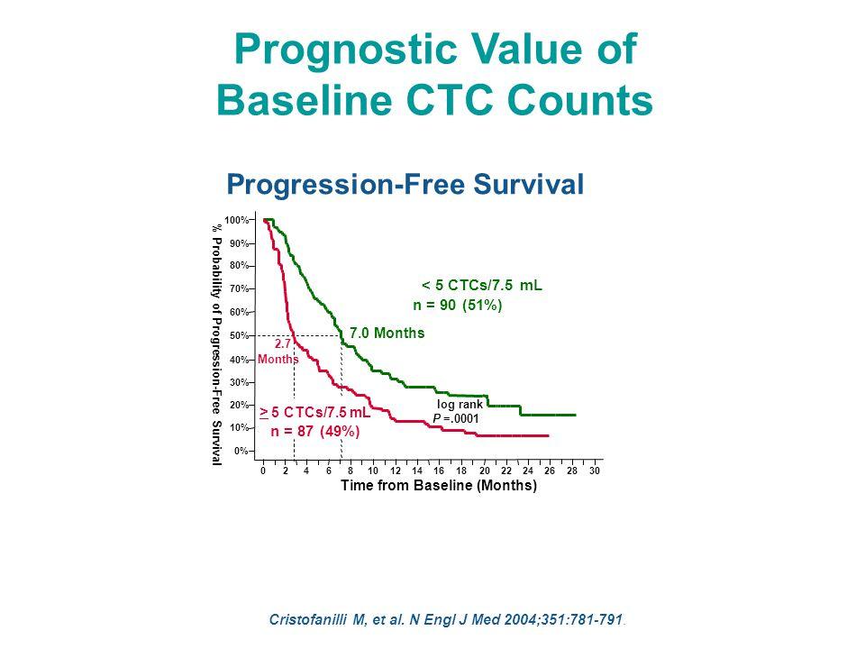 Prognostic Value of Baseline CTC Counts Overall Survival Cristofanilli M, et al.