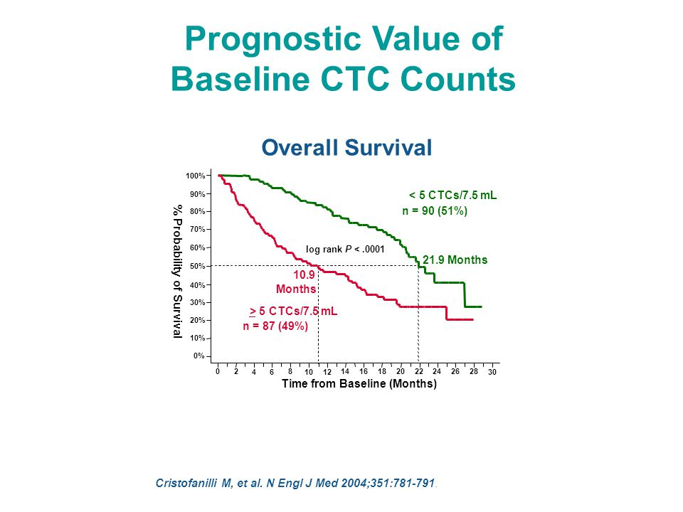 Prognostic Value of Baseline CTC Counts Overall Survival Cristofanilli M, et al.