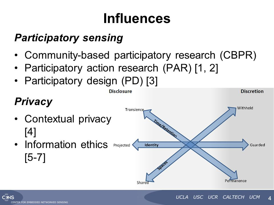 Influences Participatory sensing Community-based participatory research (CBPR) Participatory action research (PAR) [1, 2] Participatory design (PD) [3] 4 Privacy Contextual privacy [4] Information ethics [5-7]