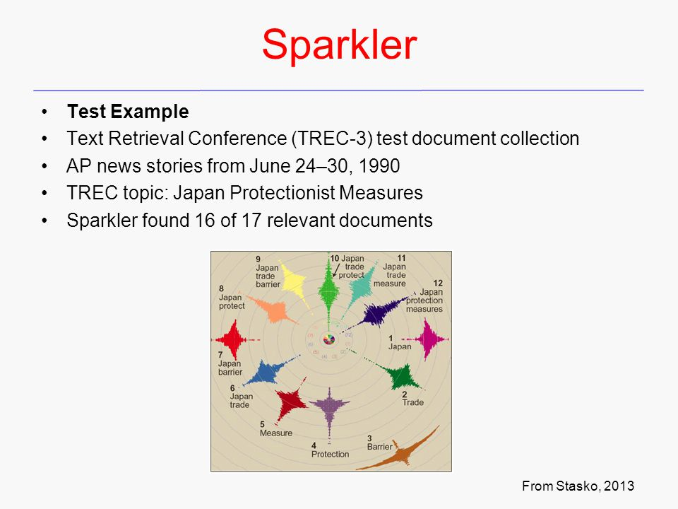 Sparkler Test Example Text Retrieval Conference (TREC-3) test document collection AP news stories from June 24–30, 1990 TREC topic: Japan Protectionist Measures Sparkler found 16 of 17 relevant documents From Stasko, 2013