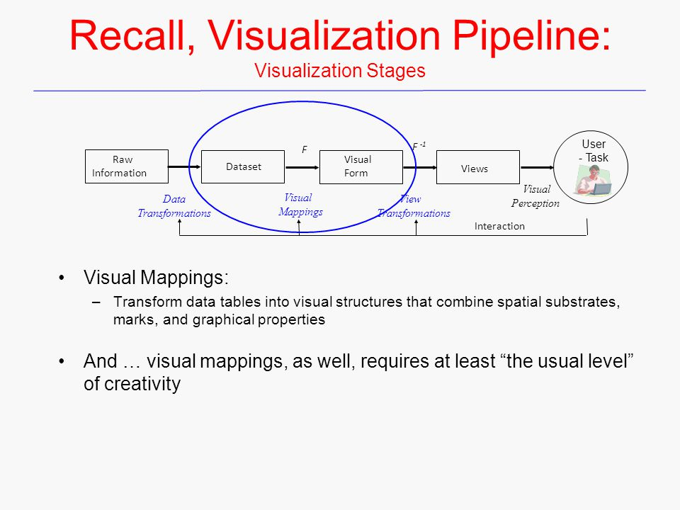 Recall, Visualization Pipeline: Visualization Stages Visual Mappings: –Transform data tables into visual structures that combine spatial substrates, marks, and graphical properties And … visual mappings, as well, requires at least the usual level of creativity Raw Information Visual Form Dataset Views User - Task Data Transformations Visual Mappings View Transformations F F -1 Interaction Visual Perception