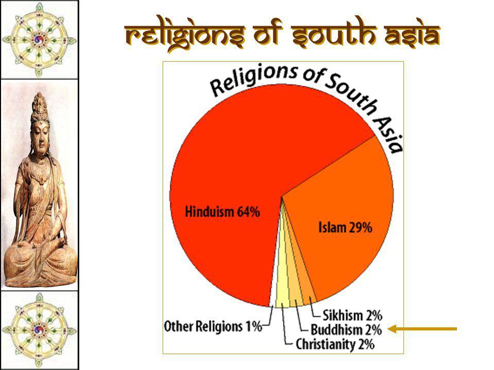 Eightfold Path Nirvana  Union with the ultimate spiritual reality.