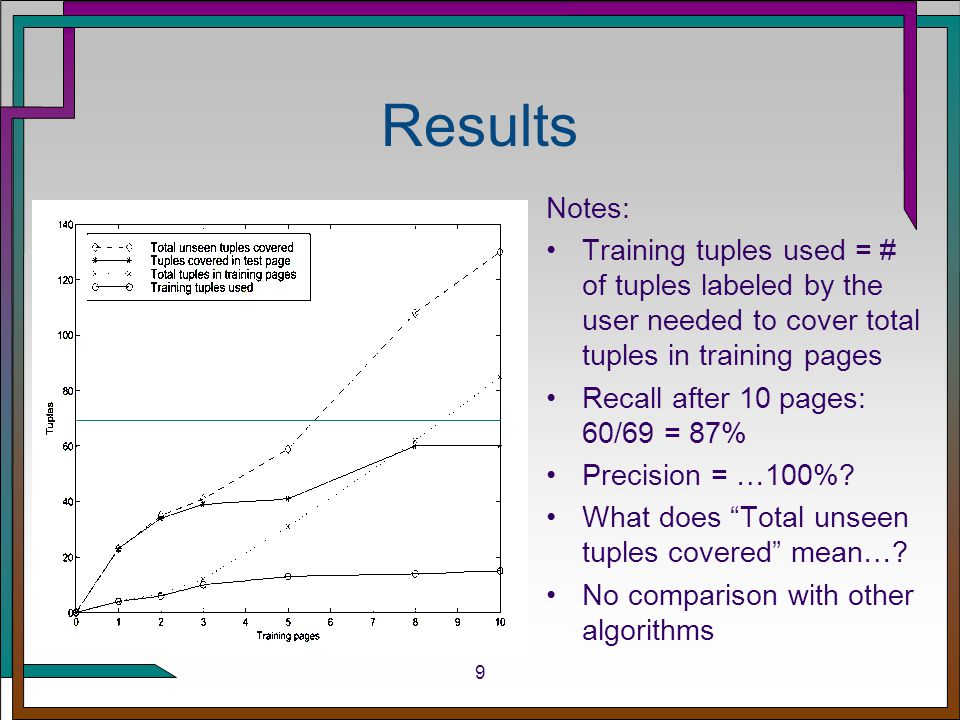 9 Results Notes: Training tuples used = # of tuples labeled by the user needed to cover total tuples in training pages Recall after 10 pages: 60/69 = 87% Precision = …100%.