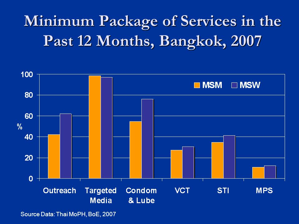 Minimum Package of Services in the Past 12 Months, Bangkok, 2007 Source Data: Thai MoPH, BoE, 2007