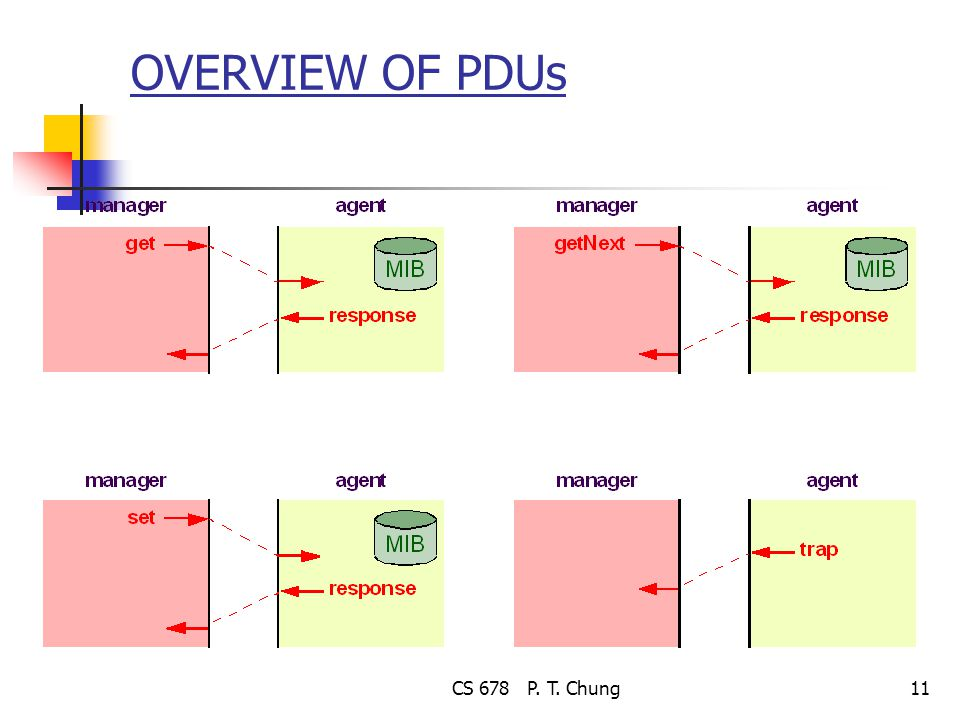 CS 678 P. T. Chung11 OVERVIEW OF PDUs