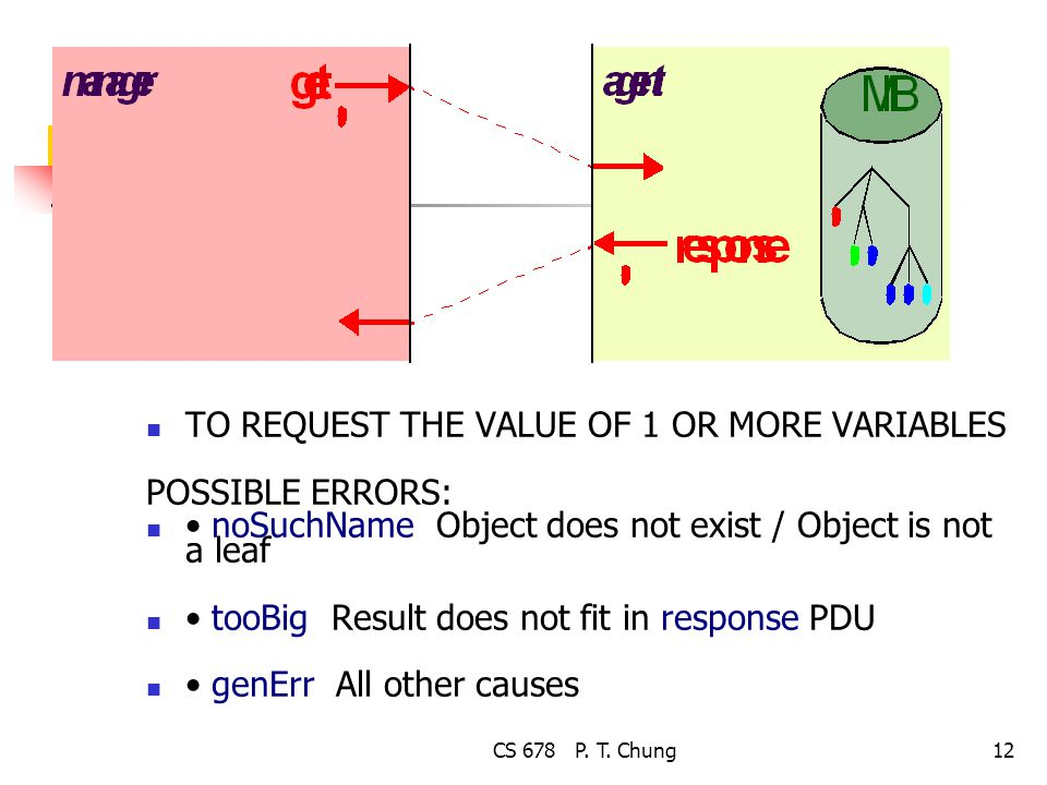 CS 678 P. T. Chung12 TO REQUEST THE VALUE OF 1 OR MORE VARIABLES POSSIBLE ERRORS: noSuchName Object does not exist / Object is not a leaf tooBig Resul