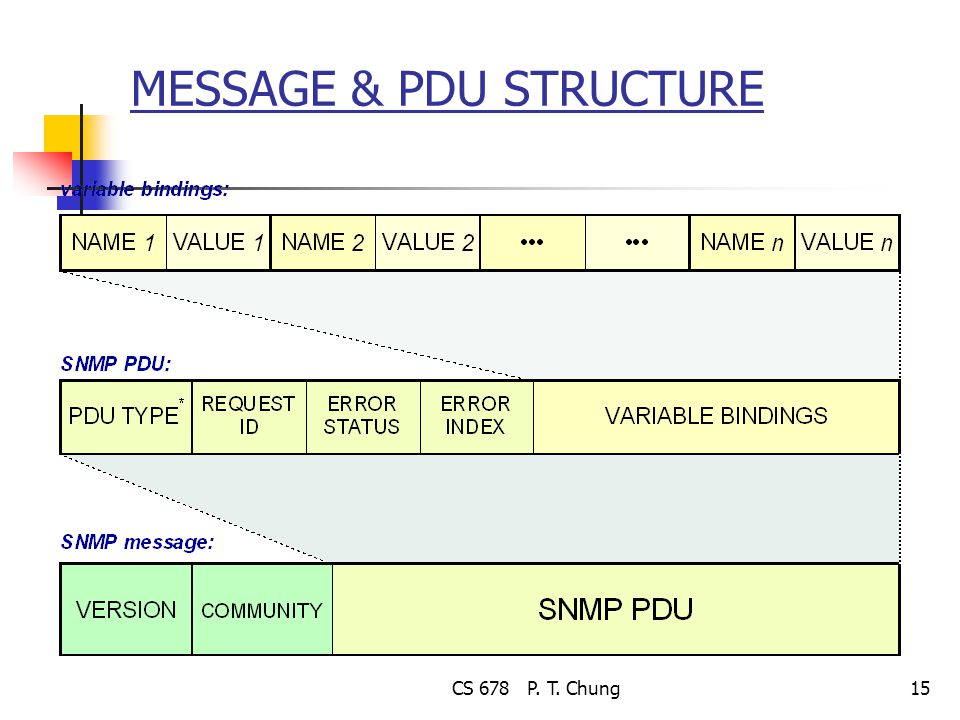 CS 678 P. T. Chung15 MESSAGE & PDU STRUCTURE