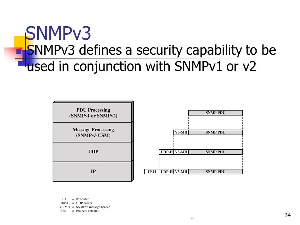 CS 678 P. T. Chung24 SNMPv3 SNMPv3 defines a security capability to be used in conjunction with SNMPv1 or v2