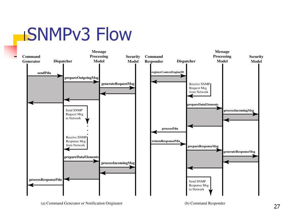 CS 678 P. T. Chung27 SNMPv3 Flow