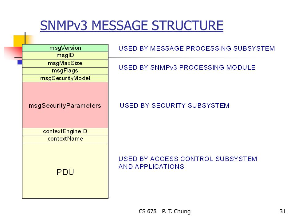 CS 678 P. T. Chung31 SNMPv3 MESSAGE STRUCTURE