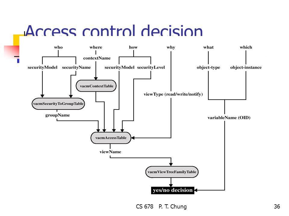 CS 678 P. T. Chung36 Access control decision