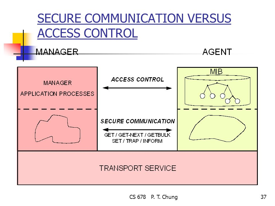 CS 678 P. T. Chung37 SECURE COMMUNICATION VERSUS ACCESS CONTROL