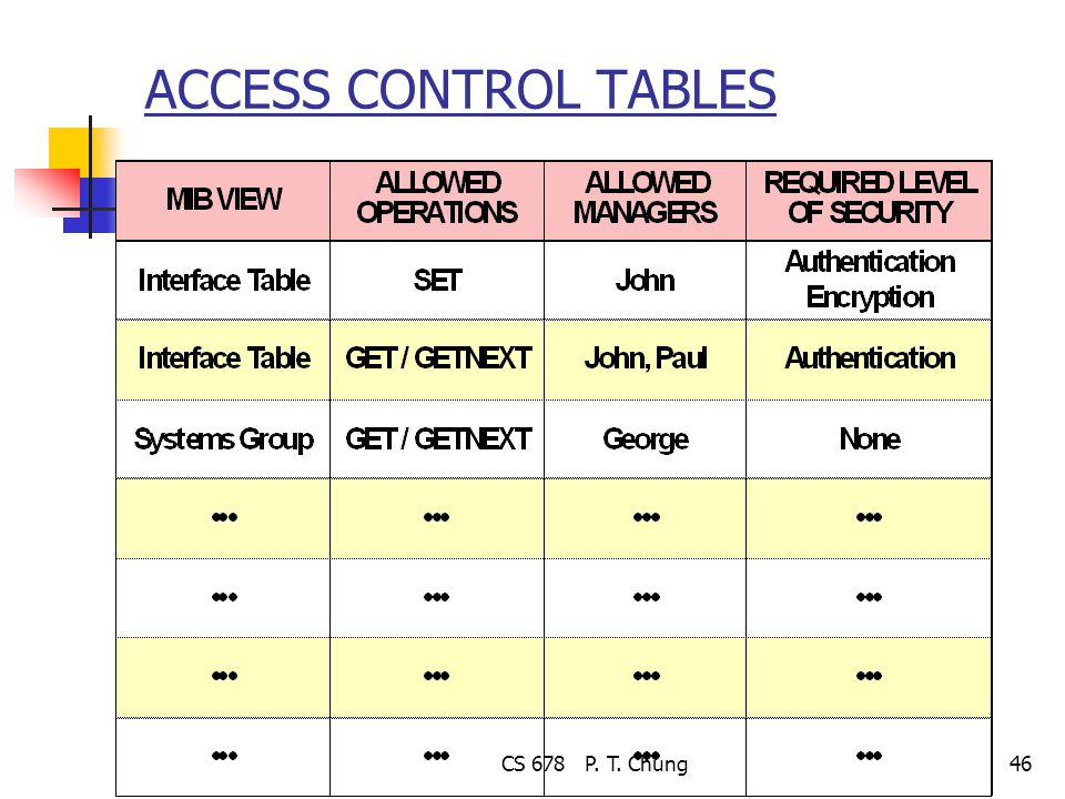 CS 678 P. T. Chung46 ACCESS CONTROL TABLES