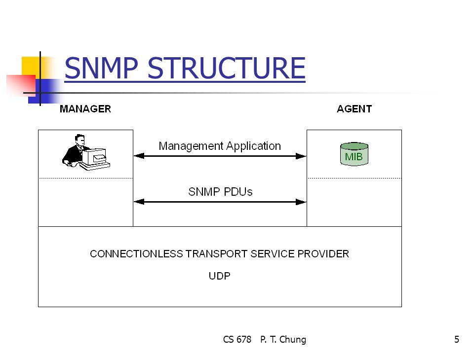 CS 678 P. T. Chung5 SNMP STRUCTURE