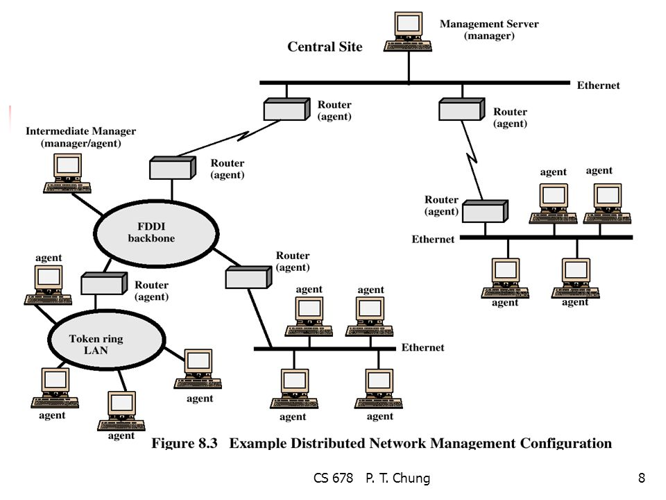 CS 678 P. T. Chung29 Traditional SNMP Manager
