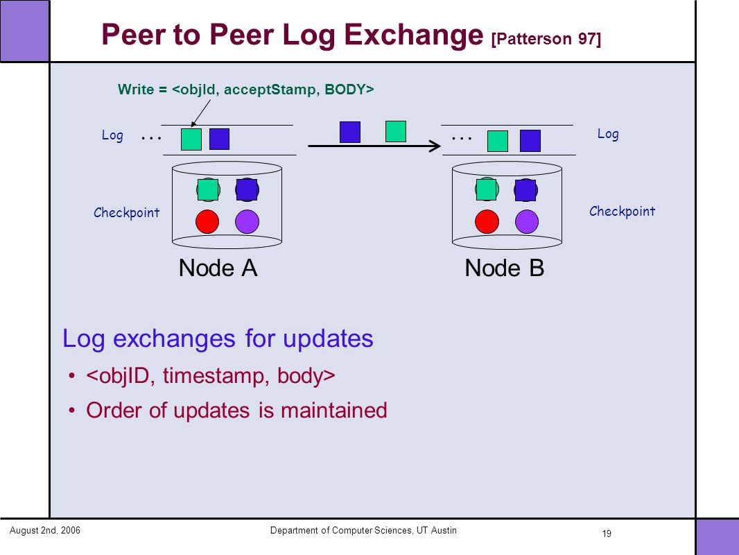 August 2nd, 2006Department of Computer Sciences, UT Austin 19 Peer to Peer Log Exchange [Patterson 97] Log exchanges for updates Order of updates is maintained Write = Node A … … Node B Log Checkpoint Log Checkpoint