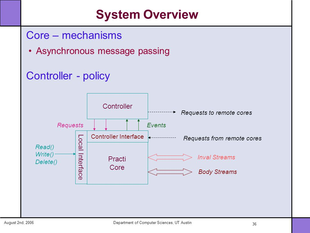 August 2nd, 2006Department of Computer Sciences, UT Austin 36 System Overview Practi Core Controller Local Interface Read() Write() Delete() RequestsEvents Requests from remote cores Requests to remote cores Inval Streams Body Streams Core – mechanisms Asynchronous message passing Controller - policy Controller Interface