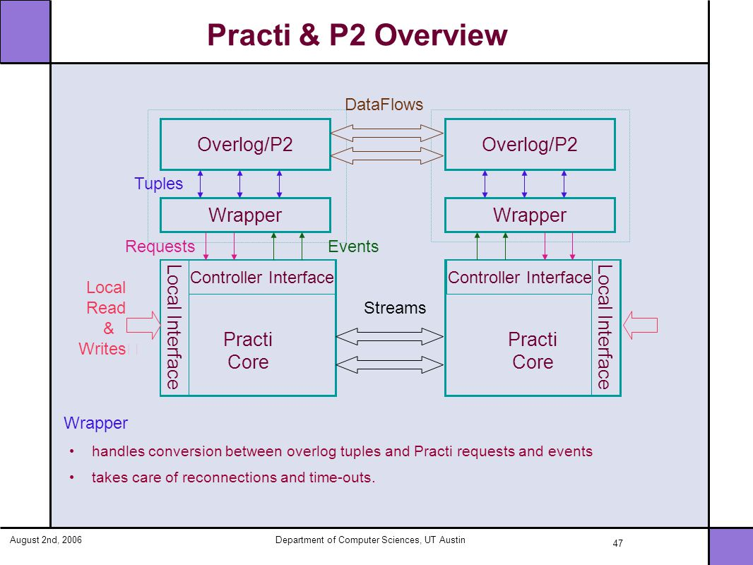 August 2nd, 2006Department of Computer Sciences, UT Austin 47 Practi & P2 Overview Wrapper handles conversion between overlog tuples and Practi requests and events takes care of reconnections and time-outs.