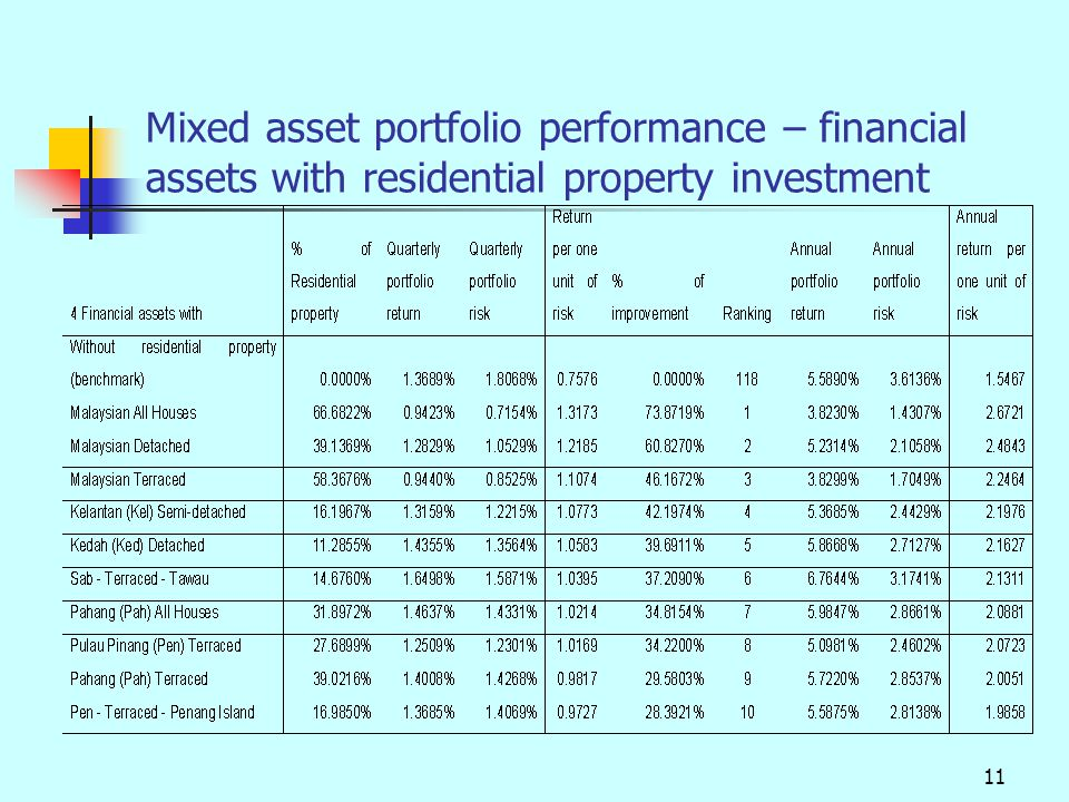 11 Mixed asset portfolio performance – financial assets with residential property investment