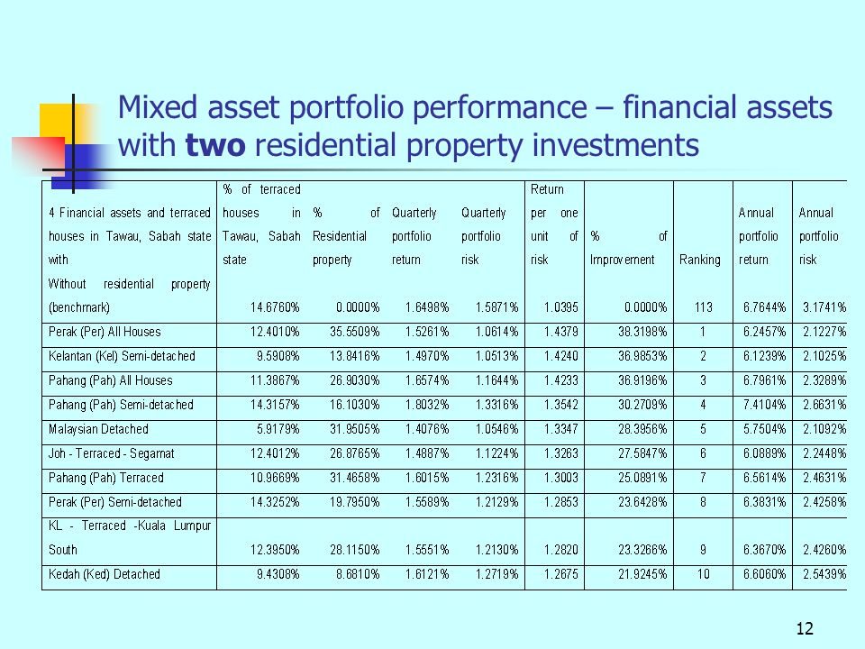 12 Mixed asset portfolio performance – financial assets with two residential property investments