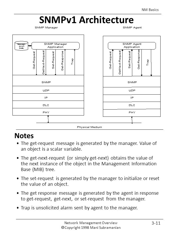 3-11 NM Basics Notes SNMPv1 Architecture The get-request message is generated by the manager.