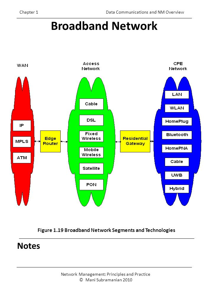 5 Notes Broadband Network Chapter 1 Data Communications and NM Overview Figure 1.19 Broadband Network Segments and Technologies Network Management: Principles and Practice © Mani Subramanian 2010