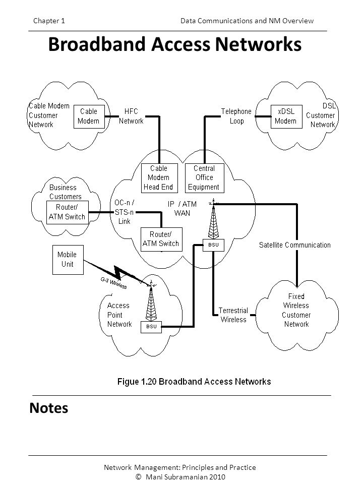 6 Notes Broadband Access Networks Chapter 1 Data Communications and NM Overview Network Management: Principles and Practice © Mani Subramanian 2010