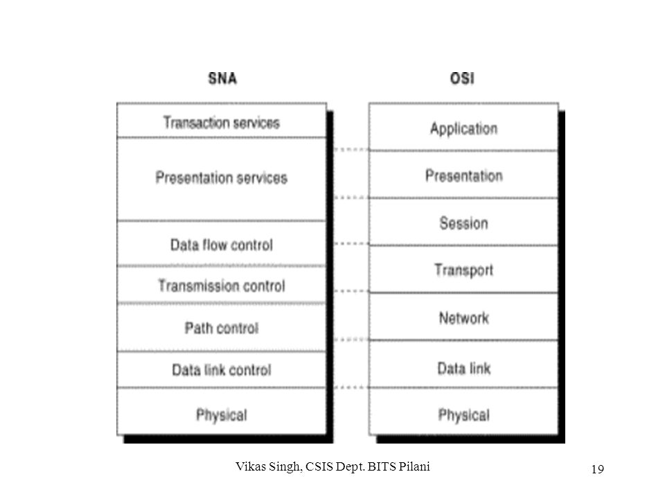 IBM SNA Architecture IBM System Network Architecture (SNA) is a major step in network architecture SNA is based on multitude of (dumb) terminals acces