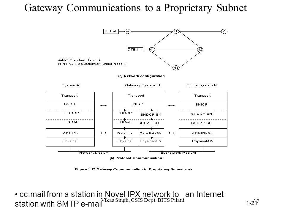 PDU Communication Model What is the relevance of PDU model in NM? 36 Vikas Singh, CSIS Dept. BITS Pilani