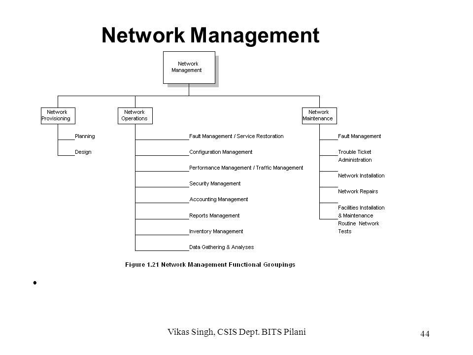 Network Management System Functionality OAM&P – Operations – Administration – Maintenance – Provisioning 43 Vikas Singh, CSIS Dept. BITS Pilani