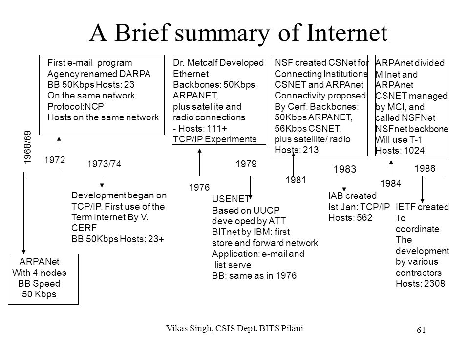 Internet History (Cont'd) 1996: Most Internet traffic is carried by backbones of independent ISPs, including MCI, AT&T, Sprint, UUNet, BBN planet, ANS