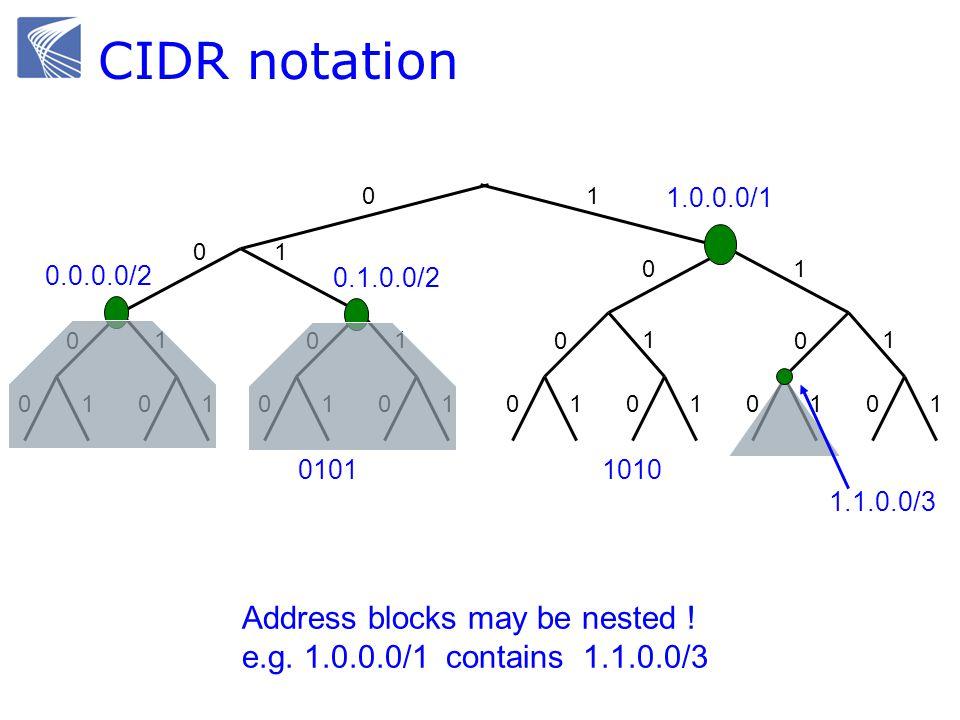 CIDR notation 0101 10 01 0 1 0101 0 1 01 0 01 0 1 0101 0 1 01 0 1 1 1010 0.0.0.0/2 1.0.0.0/1 0.1.0.0/2 1.1.0.0/3 Address blocks may be nested .