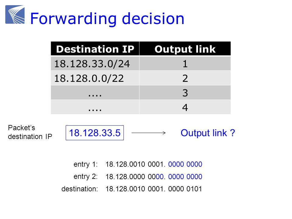 Forwarding decision Destination IPOutput link 18.128.33.0/241 18.128.0.0/222....3 4 18.128.33.5 Packet's destination IP Output link .