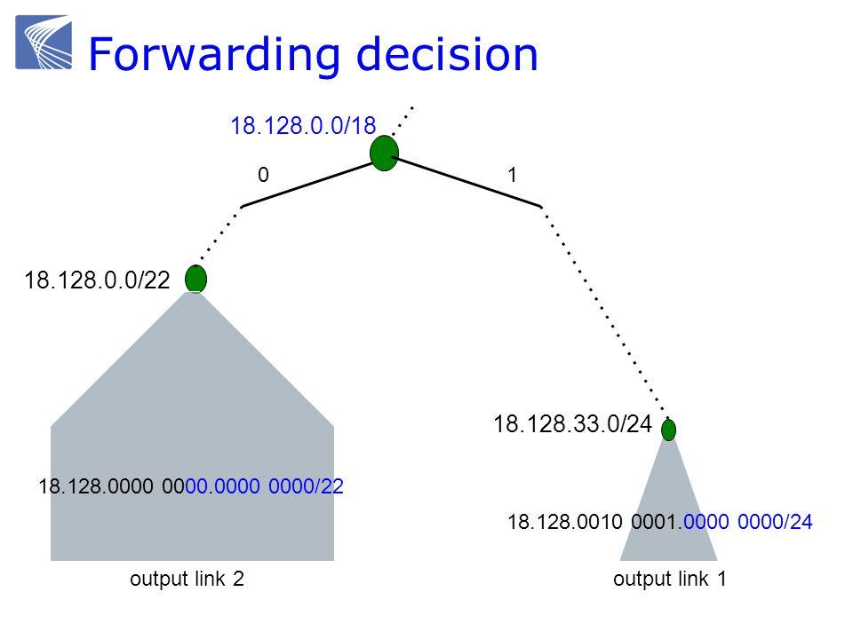 Forwarding decision 01 18.128.0.0/18 18.128.0.0/22 18.128.33.0/24 18.128.0010 0001.0000 0000/24 18.128.0000 0000.0000 0000/22 output link 2output link 1